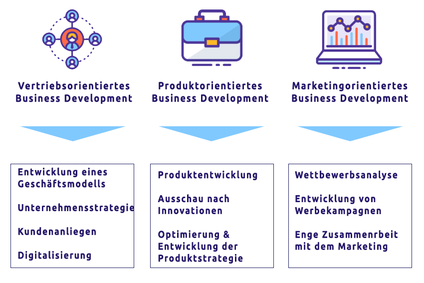 Business Development Grafik 2