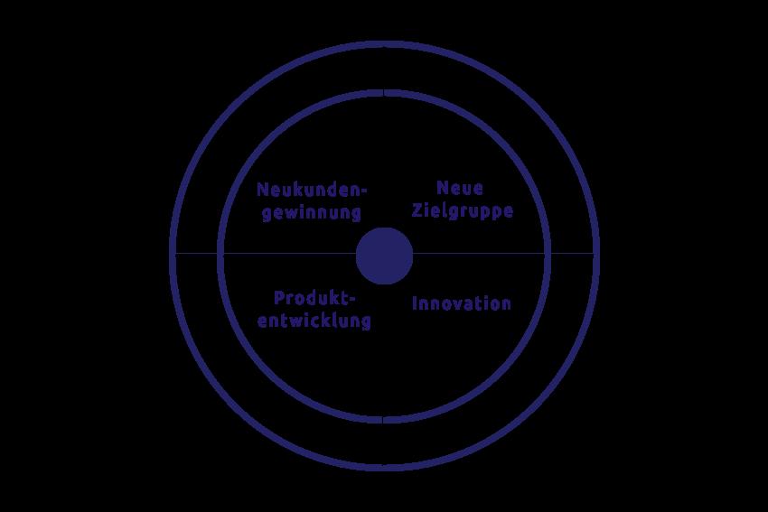 Business Development Grafik 3