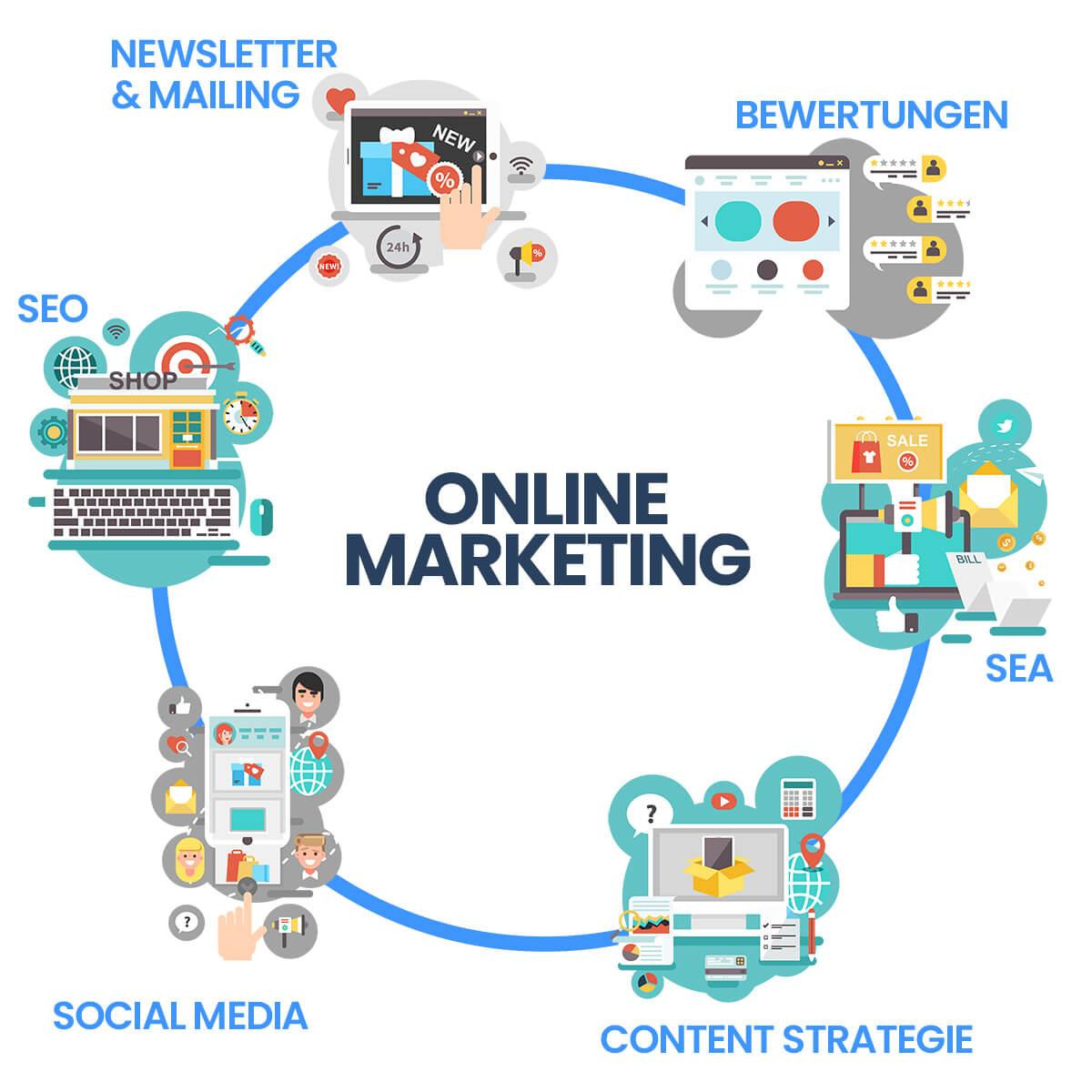 Was ist online Marketing?